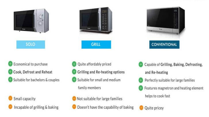 Types-of-Microwave-Ovens