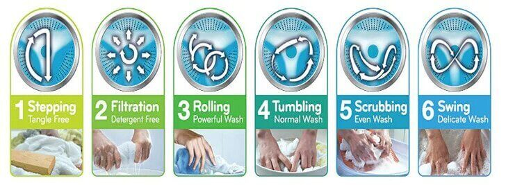 Washing Machine Technologies in India